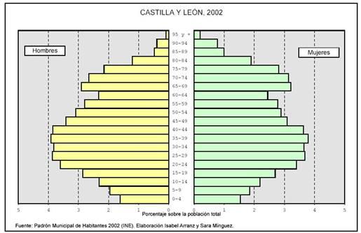 2002 de castilla y leon: